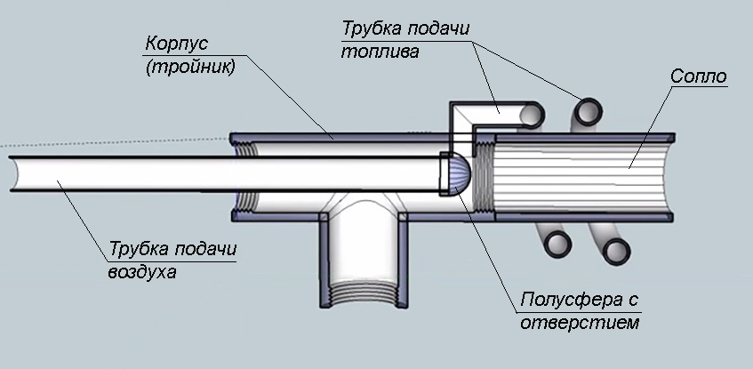 Горелочное устройство в разрезе