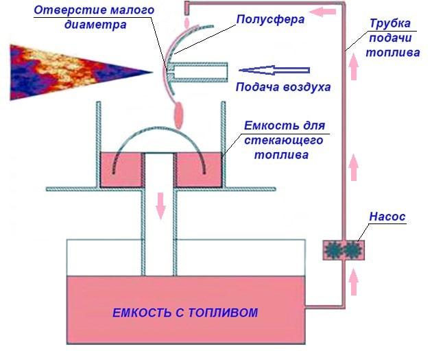Схема элементов самодельной горелки на отработке