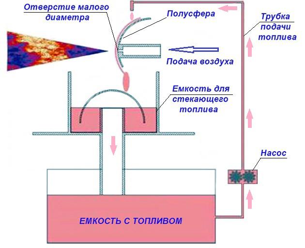 Схема сжигания отработки