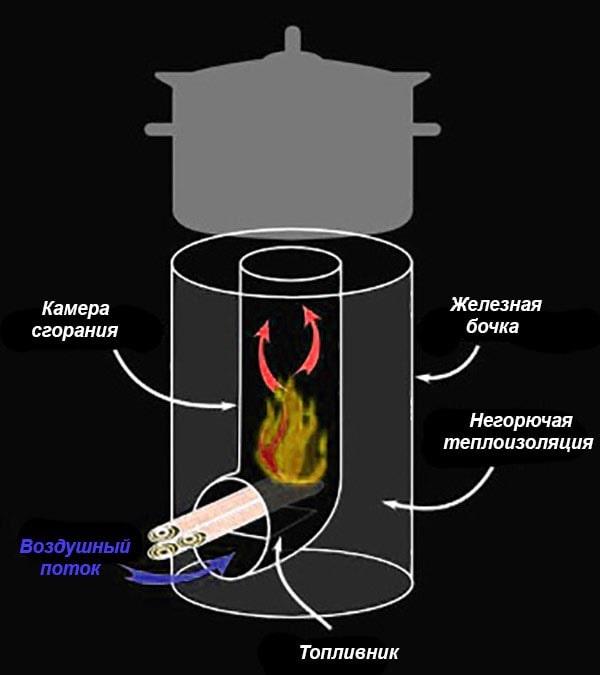 Схема работы реактивной печки