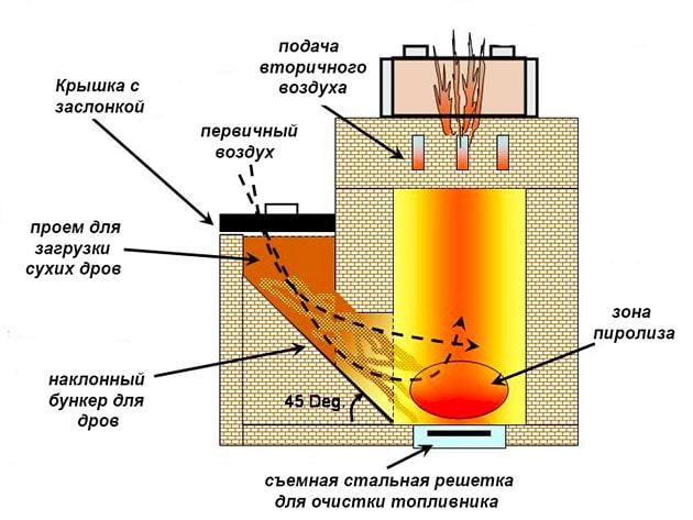 Схема цегляної ракетної печі