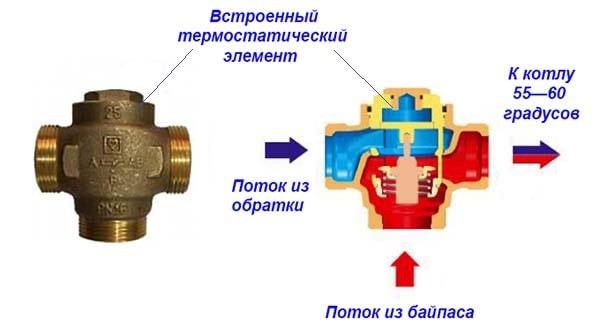 Клапан триходовий із вбудованим термоелементом