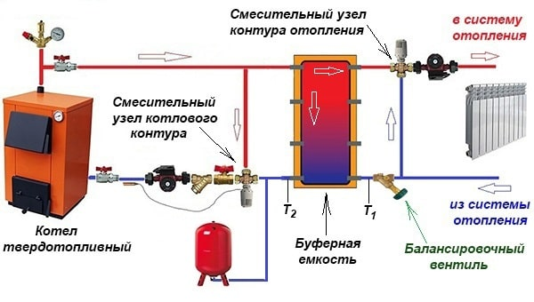 Схема обв'язки буферної ємності і ТТ-котла в приватному будинку