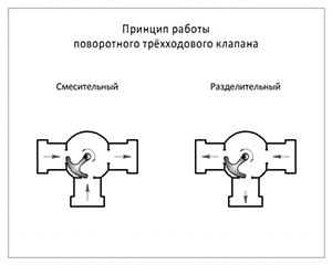 Схема работы поворотного крана на 3 выхода