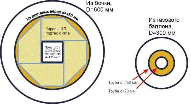 размеры вертикального канала