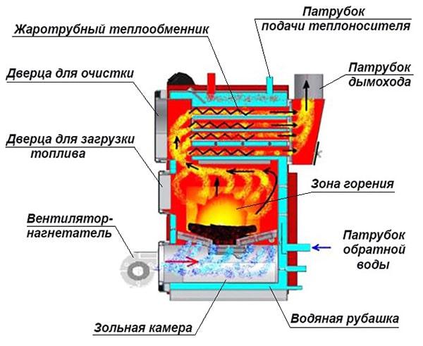Схема теплогенератора на дровах з нагнітанням повітря