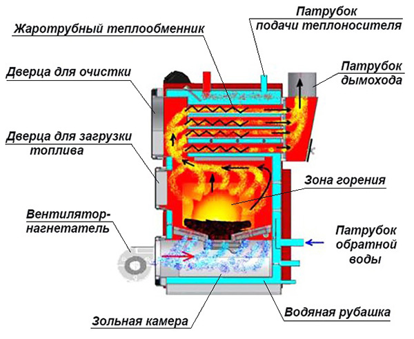 Устройство теплогенератора