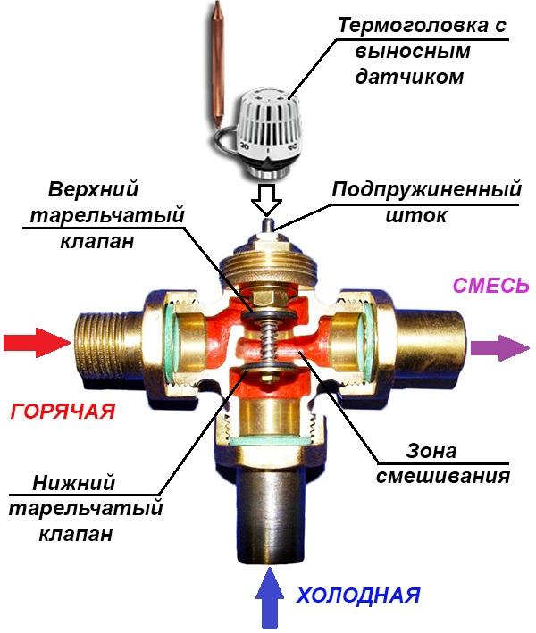 Трехходовой термостатический danfoss mtcv ду20 термостат 003z0520