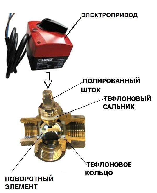 3-ходовой шаровой кран поворотного типа