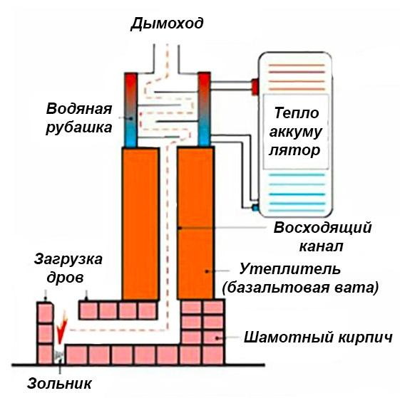Дымоход с водяным теплообменником ершик стальной для чистки теплообменника
