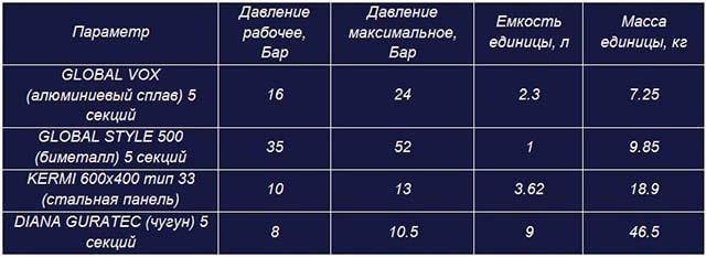 Робочий тиск, маса і місткість різних батарей