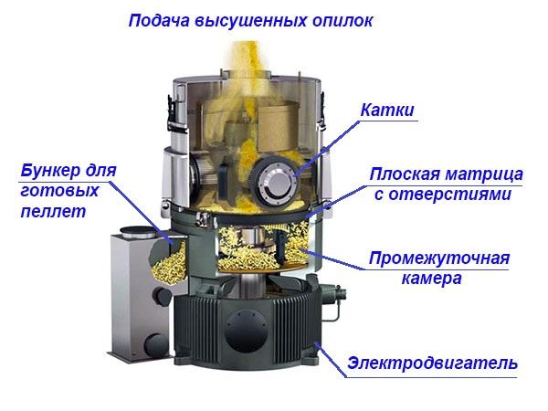 Устройство гранулятора с плоской матрицей