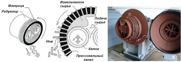 Матрица цилиндрическая
