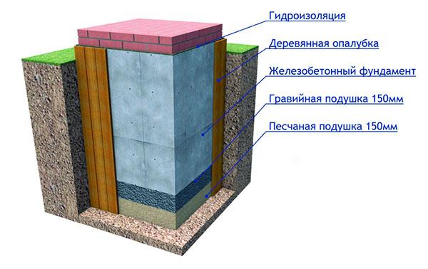 Бетонный фундамент в разрезе