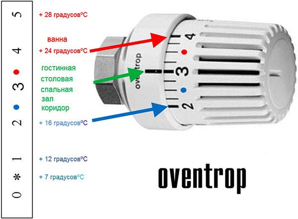 Терморегуляторы на батареи отопления