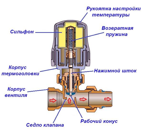 Терморегулятор настенный для радиатора отопления