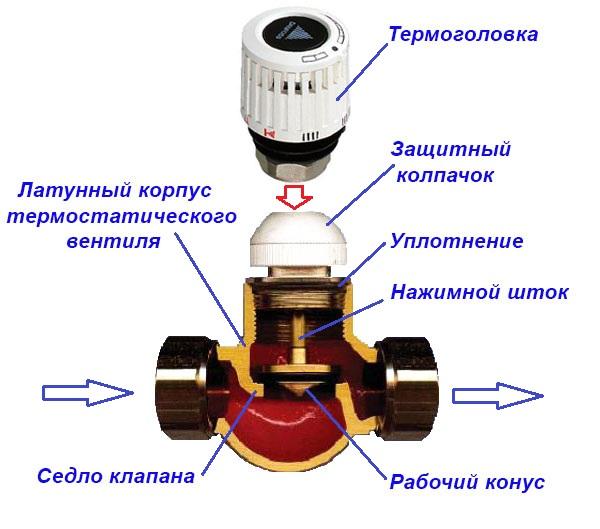 Термоклапан в разрезе