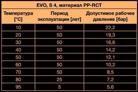 Срок службы полипропиленовых труб – таблица