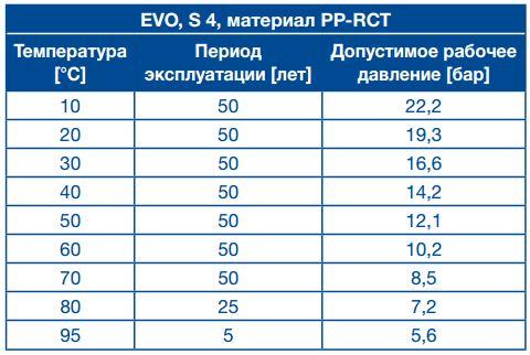 Характеристики ППР