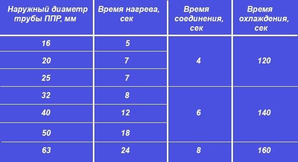 Время прогрева полипропиленовых стыков – таблица