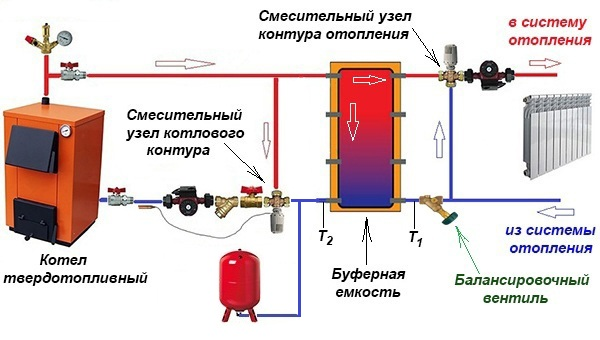Базовая схема подключения теплоаккумулятора