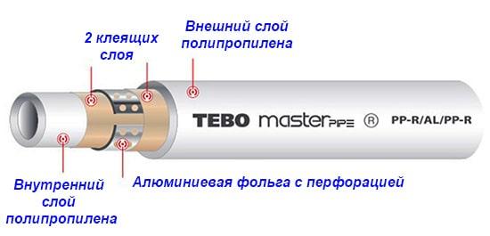 Конструкция полипропиленовой трубы с армированием