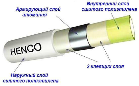 Конструкция трубы PEX-AL-PEX