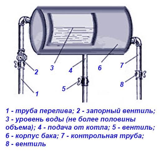 Схема открытого резервуара