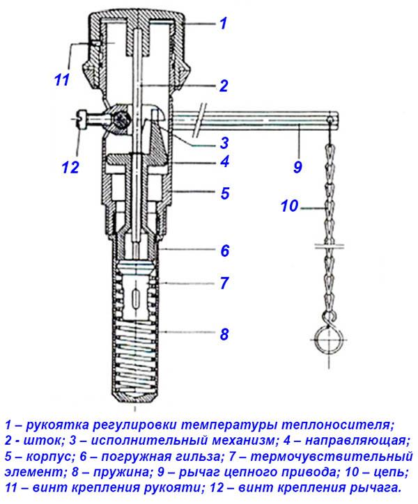 Регулятор дымохода для твердотопливных котлов обрамление дымохода на металлочерепицей