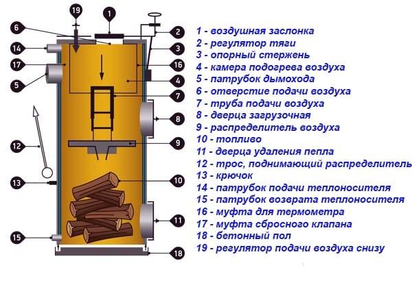 Конструкция ТТ-котла с верхним сжиганием дров
