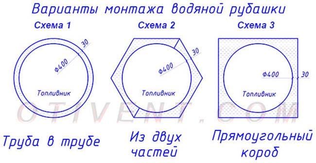 Схеми виготовлення водяної сорочки круглого котла