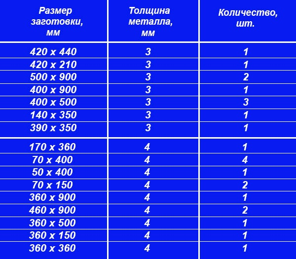 Таблица с размерами заготовок