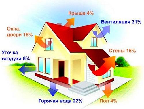 Потери тепла через наружные ограждения частного дома