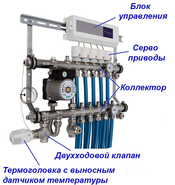 Автоматизированный распределительный узел