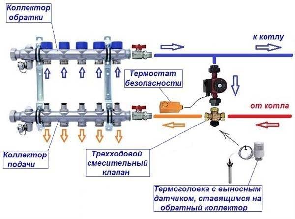 Змішування води триходовим клапаном
