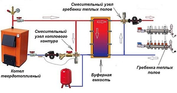 Подключение ТТ-котла к гребенке теплого пола