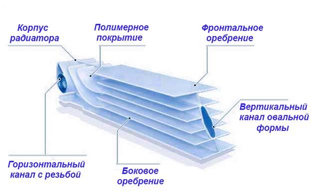 Конструкция батареи из силумина