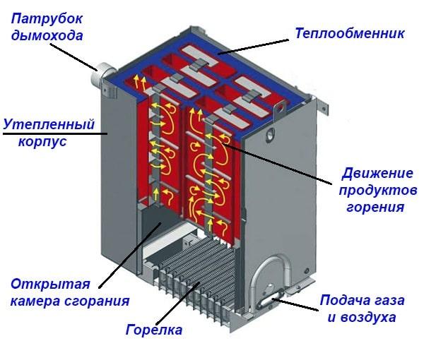 Устройство газового напольного теплогенератора