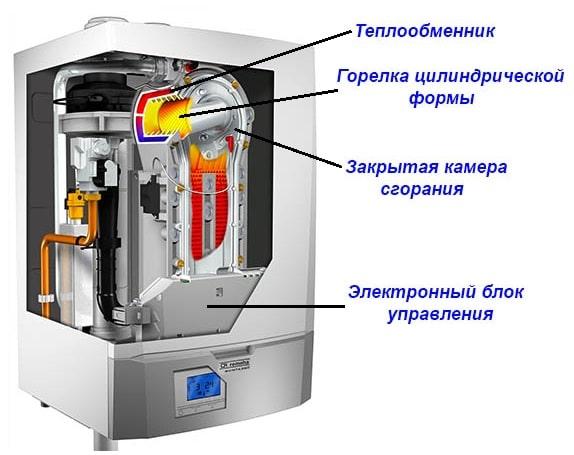 Конструкция подвесного конденсационного котла