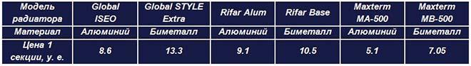 Табличка с ценами на обогреватели