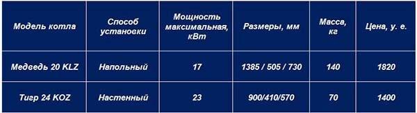 Сравнение котлов «Протерм» – таблица