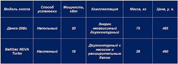 Сравнение российских газовых теплогенераторов – таблица
