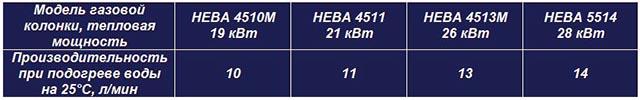 Таблица с характеристиками колонок Нева