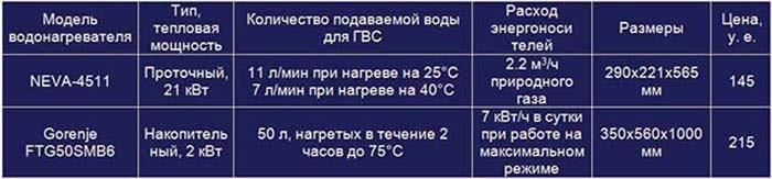Сравнение накопителя и проточной колонки для горячей воды