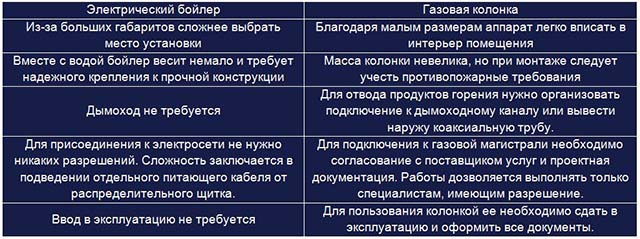 Сравнительная таблица 2