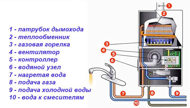 Конструкція газової колонки з закритою камерою згоряння