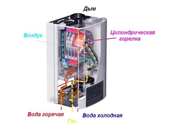 Конструкция конденсационной водогрейной колонки