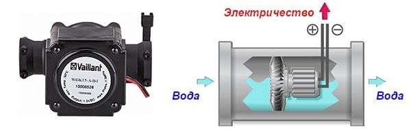 Устройство гидрогенератора для газовой турбоколонки