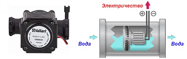 Прибор вырабатывает электричество от потока воды