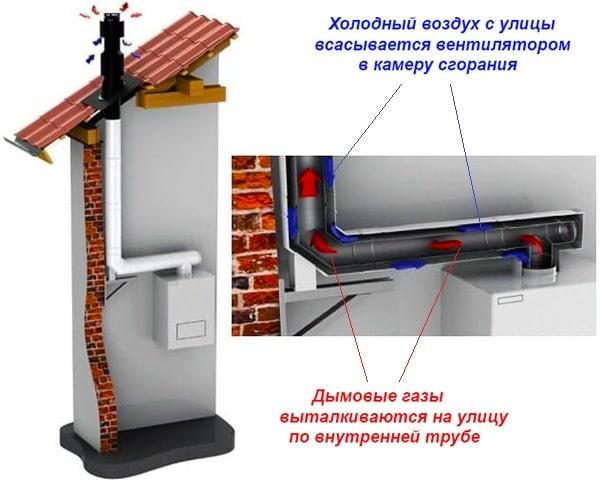 Конструкция коаксиальной дымоходной системы
